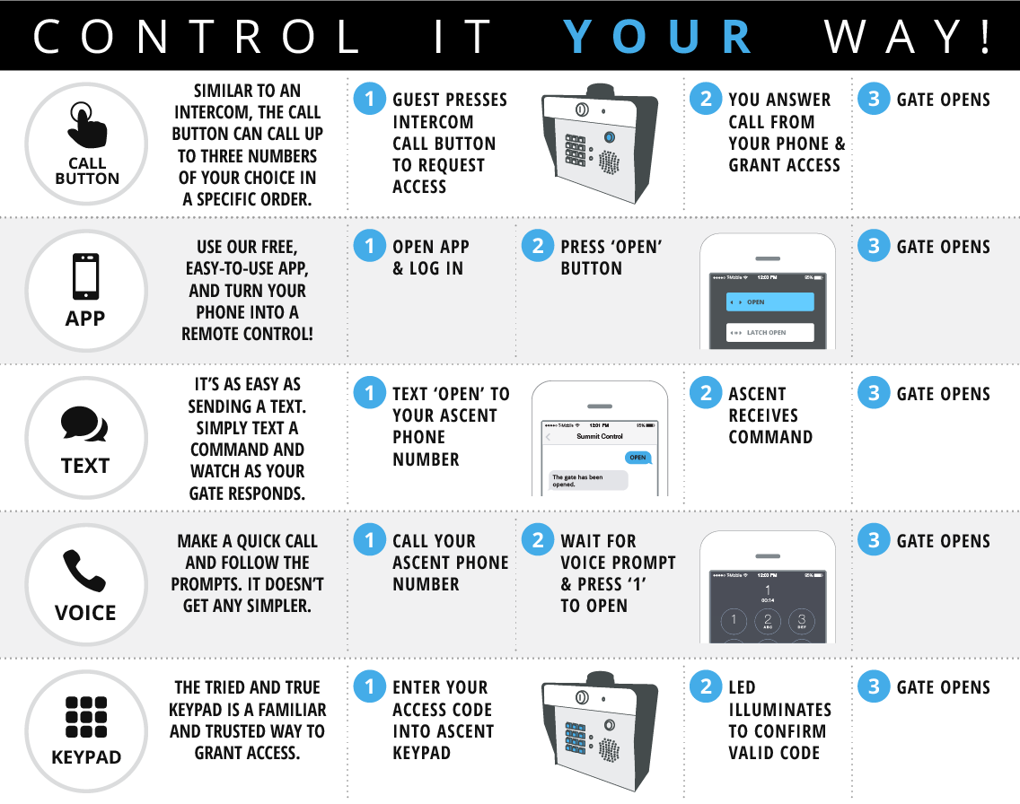Control It Your Way Chart